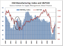 Ism Purchasing Managers Index Chart Chart Ism Manufacturing Index Vs Stocks Spdr S P 500