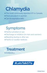 Std Signs And Symptoms Chart Why Sti Rates Are Steadily Going Up In Canada National