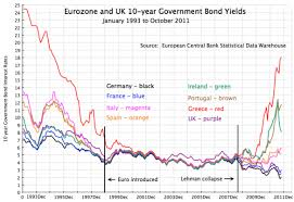 Global Bond Yields Chart The Limits Of Convergence Eurozone Bond Yield Compression