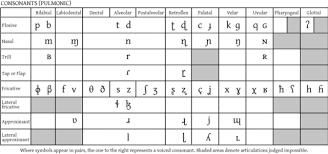 The Ipa For Spanish Language Learning Consonants Spanish