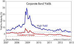 High Yield Bond Default Rate Chart Industrial Signal Plus Noise Corporate Bonds Are Moderately