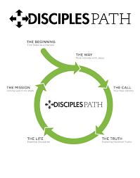 Discipleship Development Resources Mississippi Baptist