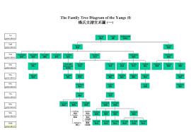 018 Powerpoint Family Tree Template Ideas New Pedigree Chart Maker