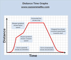 Real Life Graphs Worksheets Algebra Worksheets Algebra