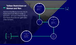 taliban restrictions on women and men by robin smithers on prezi