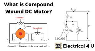 pound wound dc motor or dc pound