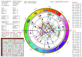 Read Your Astrology Chart By Etherealtarot