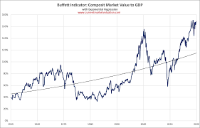 Buffett Indicator Chart Current Market Valuation Buffett Indicator