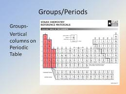 Periodic Table of Awesomeness (Elements) - ppt video online download
