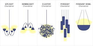 chandelier types uplight downlight chandeliers