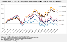Vgt Etf Chart Analysis Cybersecurity Etfs Outperform In 2018 Amid Sector
