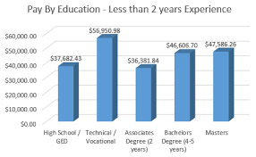 Salary Chart 2016 Surveys Article Salary Survey Correction Pay By Education