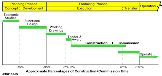 Bar Chart For Building Construction Expert Project Management Managing The Development Of