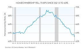 Homeownership Rate Chart Homeownership Rates Fall To Historic Lows