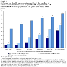 Social Determinants Of Health For The Off Reserve First