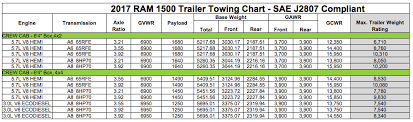 2013 Ram Towing Chart Ram 1500 Trim Levels And Terms Made Simple Kingston Dodge