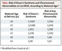 Advanced Maternal Age Denver Holistic Medicine