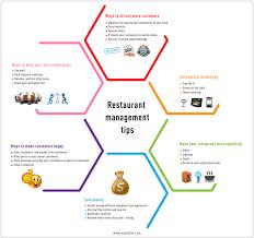 top ideas about restaurant manager restaurant top 25 ideas about restaurant manager restaurant marketing starting a restaurant and restaurant design