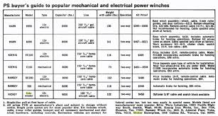 Popular Science Compares Winches In 1974 Ewillys