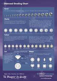 Diamond Grade And Clarity Chart Template Pdf Format E