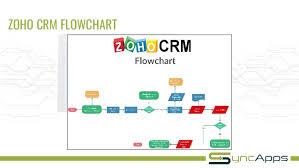 Crm Flow Chart Zoho Crm Flowchart Www Bedowntowndaytona Com