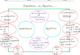 expression vs equation advertisements expressions equations and inequalities worksheet answers