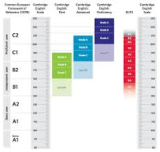 Ielts Band Scores And Other Tests Ilsc Education Group Blog