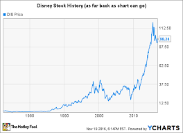 New York Stock Exchange Historical Chart Disney Stock History Will Shares Regain Their Magic