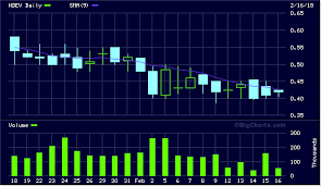 Ndev N A Stock Charts Ndev Novus 2015 Trending Stocks