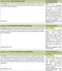 Tustin Police Department Strategic Plan Pdf