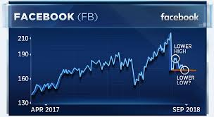 Facebooks Chart Looks Dicey During Key Week For The