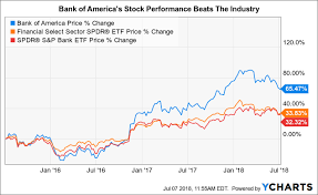 Stock Chart Bac How Bank Of Americas Growth Will Drive The Stock Higher