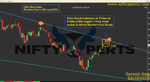 Metal Nifty Chart Nifty Metal Index Weekend Chart View 10th Aug Eod Action