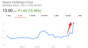 Shld Quote Fascinating Sears Is Soaring After Reports It May Sell Craftsman Business Insider