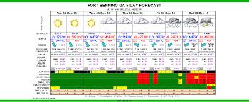 Ft Benning Weather