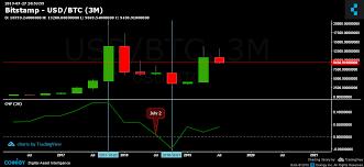 Bitcoin Price Analysis Still On Its Way To Break Ath