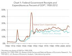 Federal Spending As A Percentage Of Gdp Historical Chart A Short History Of Government Taxing And Spending In The