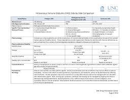 Ivig Reaction Chart Ivig Comparison Unc Health Care