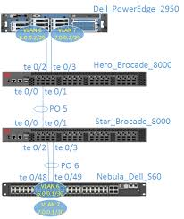 humair's blogs blog archive lacp and trunking between brocade Dell Network Adapters at Dell Network Diagram