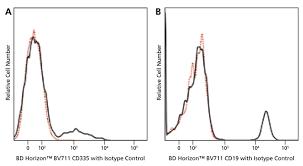 Multicolor Flow Cytometry Bd Biosciences Brasil