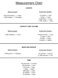 Metric Meter Chart Measurement Chart Length Metric System Customary System