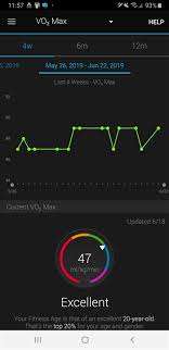 Max Chart Current Vo2 Max Doesnt Match 4w Chart Garmin Connect