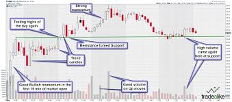 Up To The Minute Stock Charts Oversold In A Newly Established Bull Trend Scanner You Can Use