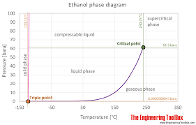 Solvent Volatility Chart Ethanol Thermophysical Properties