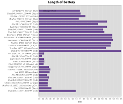 Battery Test Review Small Summary