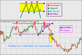 Triple M Charts Forex Trading Guide Trading Forex With Triple Top Neckline