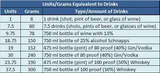 Alcohol Level Comparison Chart Faqs About Abusecheck Hair Alcohol Abuse Testing
