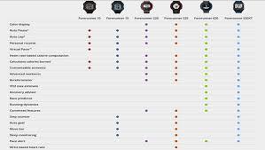 Garmin Watch Comparison Chart 2015 Looking To Buy A Garmin Gps Start Here