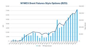 Brent Crude Oil Futures Options Ourlitode Cf
