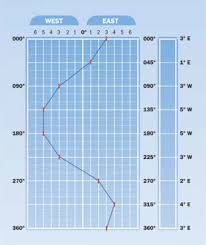 Compass Deviation Chart How To Use A Compass While Boating Boating Safety